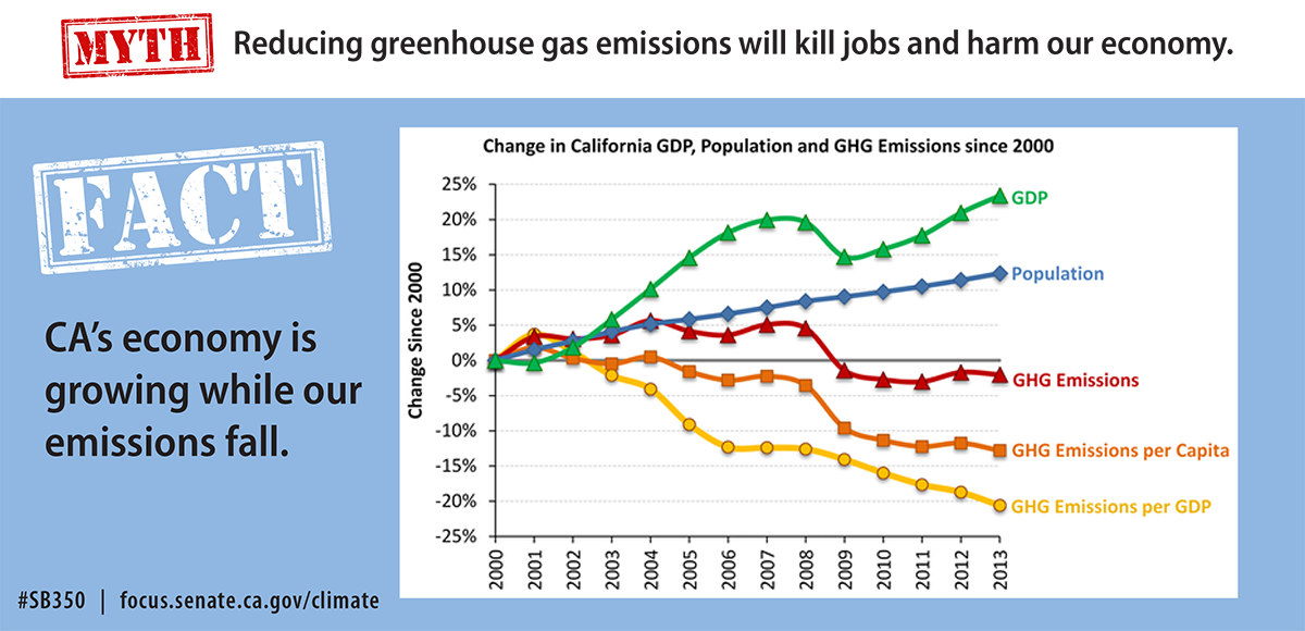 Myth: Reducing greenhouse gas emissions will kill jobs and harm our economy. FACT: CA's economy is growing while our emissions fall