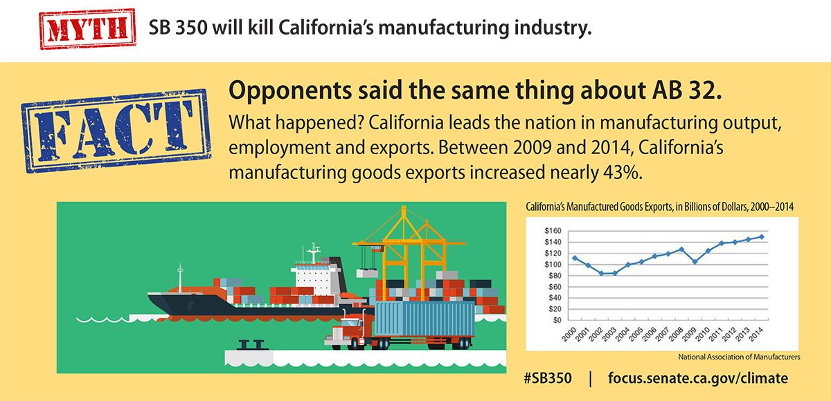 Myth: SB 350 will kill California's manufacturing industry