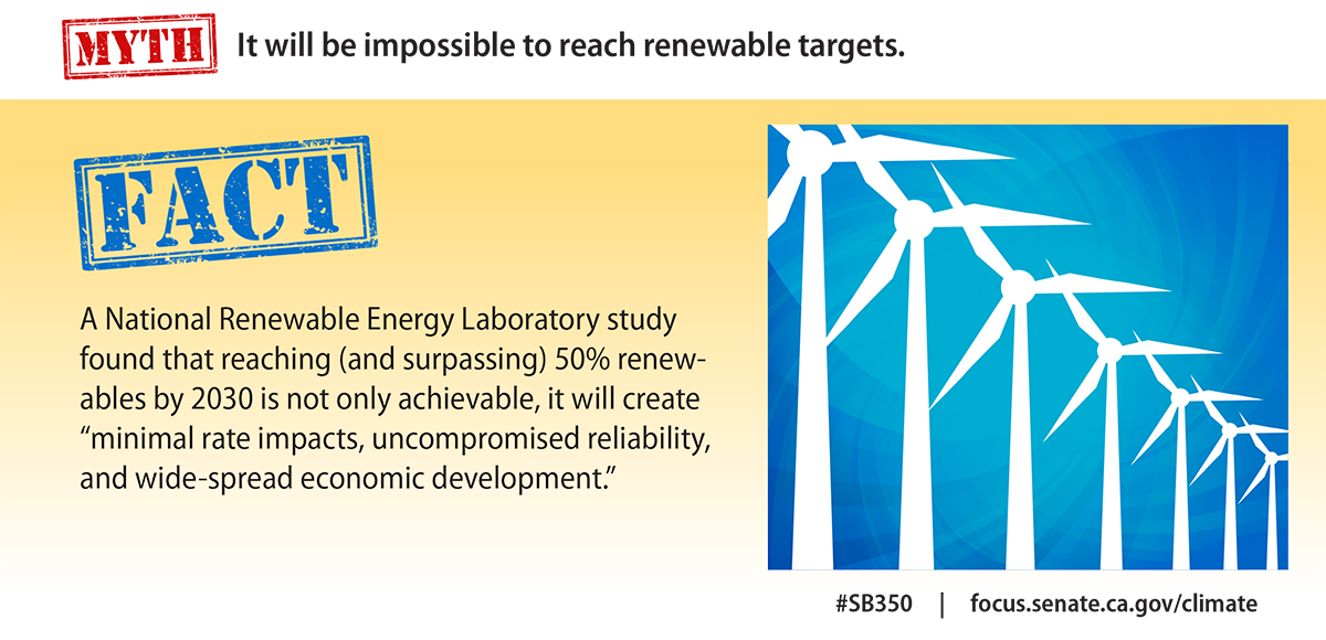 Myth: It will be impossible  to reach renewable targets.