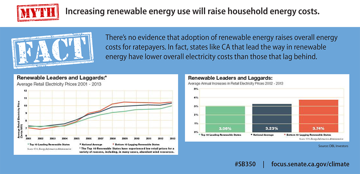 Increasing renewable energy use will raise household energy costs.