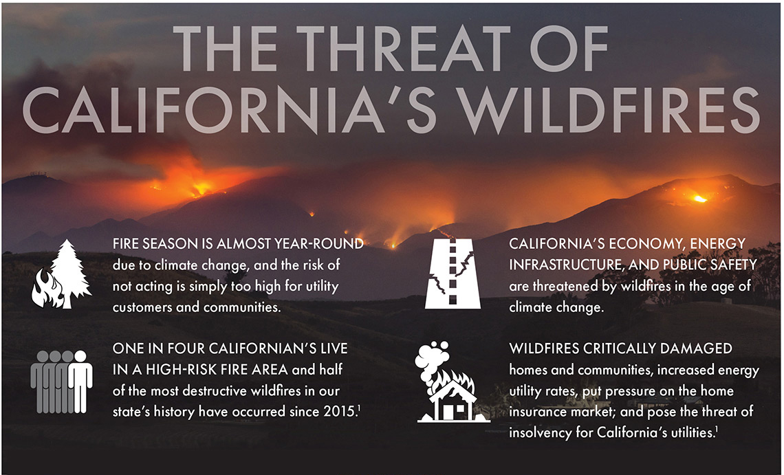 California Wildfire Threat Graphic